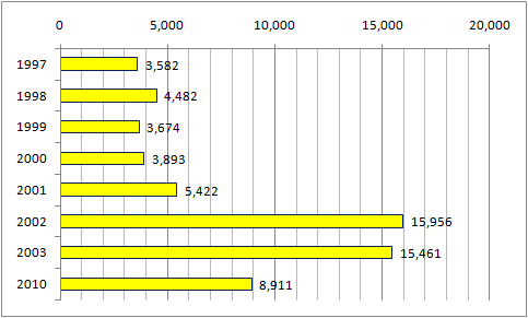 仙台ナビスコ平均入場者.png