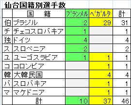 仙台国籍別選手数.png