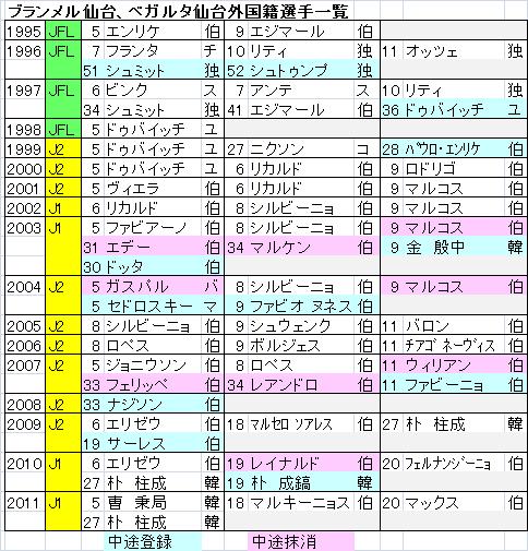 仙台外国籍選手.png