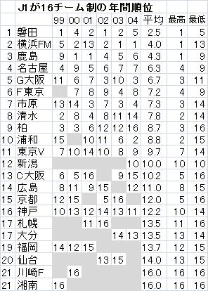 J1-16順位.png