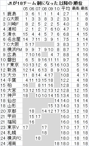 J1-18順位.png